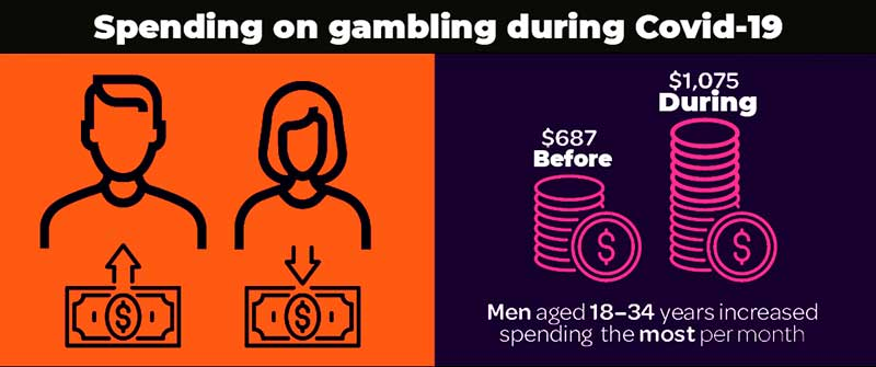 Spending on gambling during Covid-19
